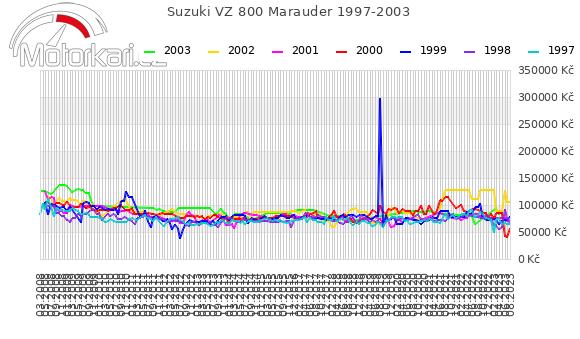 Suzuki VZ 800 Marauder 1997-2003