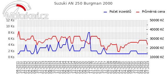 Suzuki AN 250 Burgman 2000