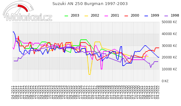 Suzuki AN 250 Burgman 1997-2003
