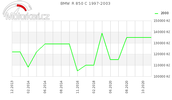 BMW R 850 C 1997-2003
