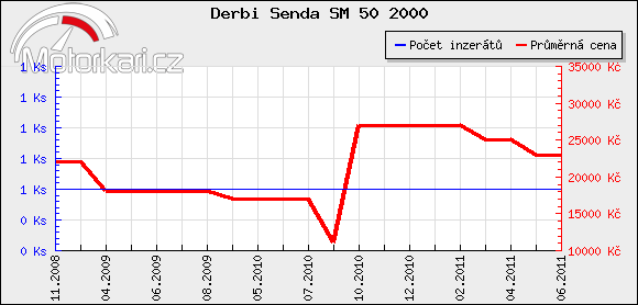Derbi Senda SM 50 2000