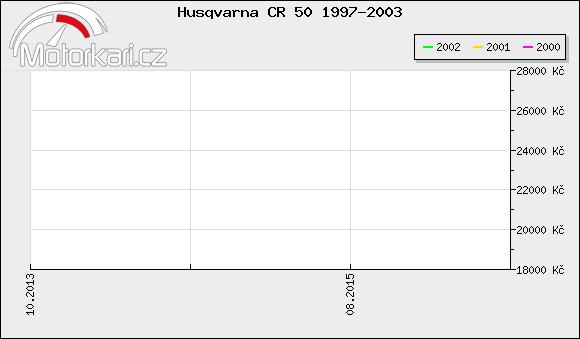 Husqvarna CR 50 1997-2003