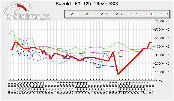 Suzuki RM 125 1997-2003