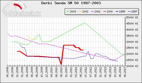 Derbi Senda SM 50 1997-2003