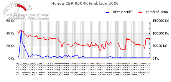 Honda CBR 900RR Fireblade 2000