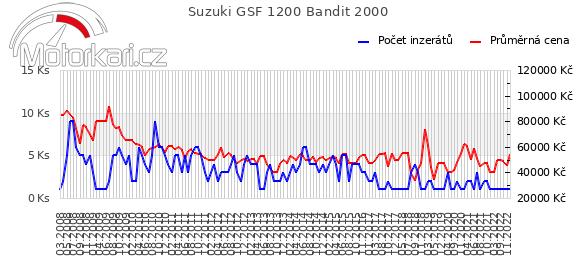 Suzuki GSF 1200 Bandit 2000