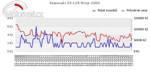 Kawasaki ZX-12R Ninja 2000