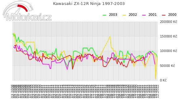 Kawasaki ZX-12R Ninja 1997-2003