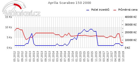 Aprilia Scarabeo 150 2000