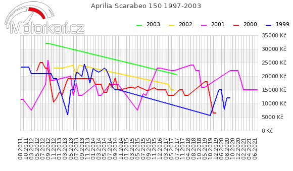 Aprilia Scarabeo 150 1997-2003