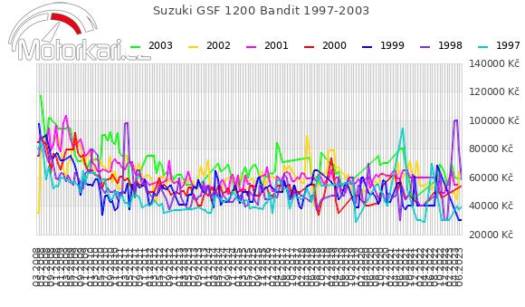 Suzuki GSF 1200 Bandit 1997-2003