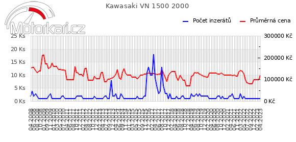 Kawasaki VN 1500 2000