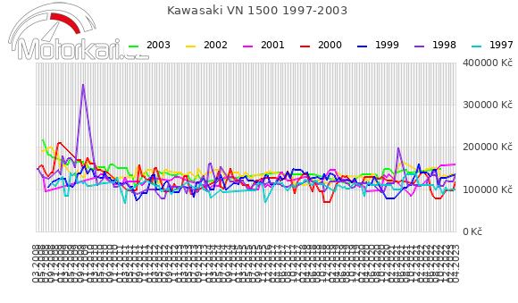 Kawasaki VN 1500 1997-2003