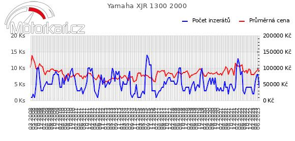 Yamaha XJR 1300 2000