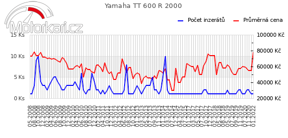 Yamaha TT 600 R 2000