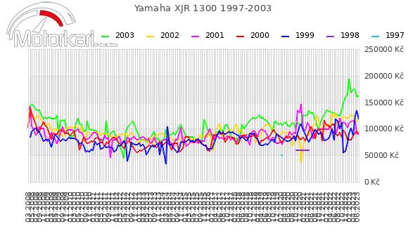 Yamaha XJR 1300 1997-2003
