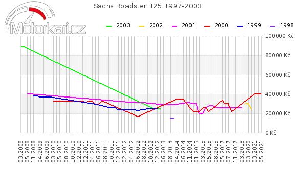 Sachs Roadster 125 1997-2003