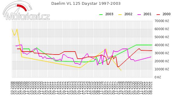 Daelim VL 125 Daystar 1997-2003