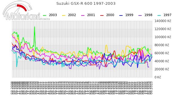 Suzuki GSX-R 600 1997-2003