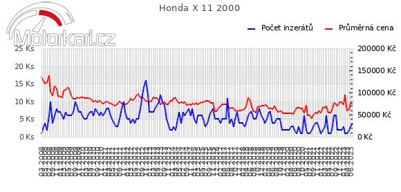 Honda X 11 2000