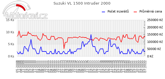 Suzuki VL 1500 Intruder 2000