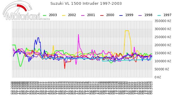Suzuki VL 1500 Intruder 1997-2003