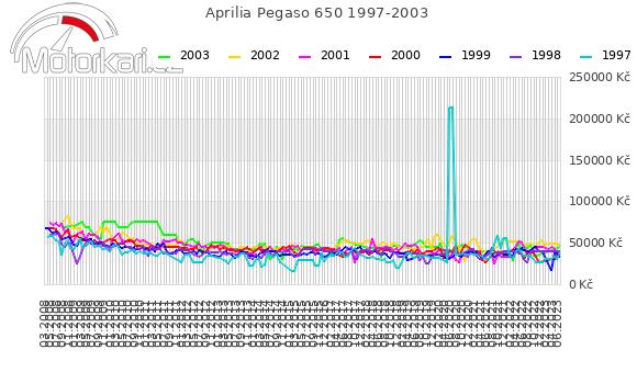 Aprilia Pegaso 650 1997-2003