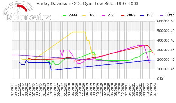 Harley Davidson FXDL Dyna Low Rider 1997-2003