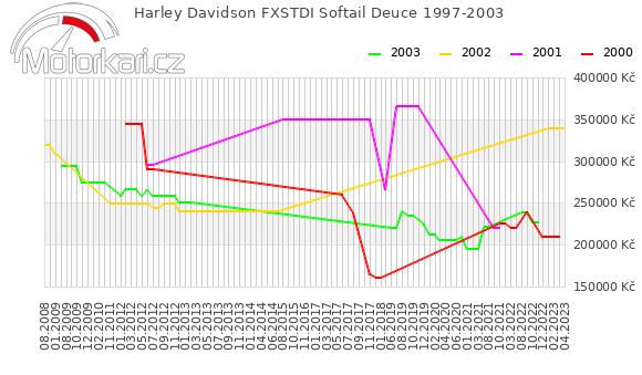 Harley Davidson FXSTDI Softail Deuce 1997-2003