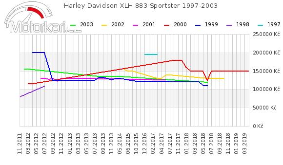 Harley Davidson XLH 883 Sportster 1997-2003
