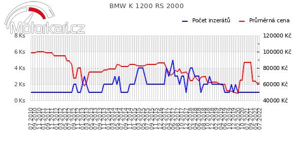 BMW K 1200 RS 2000