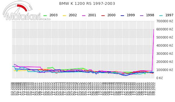 BMW K 1200 RS 1997-2003