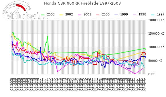 Honda CBR 900RR Fireblade 1997-2003
