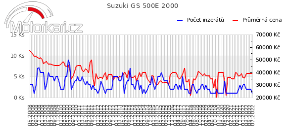 Suzuki GS 500E 2000