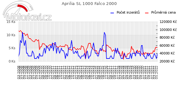 Aprilia SL 1000 Falco 2000