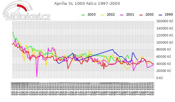 Aprilia SL 1000 Falco 1997-2003