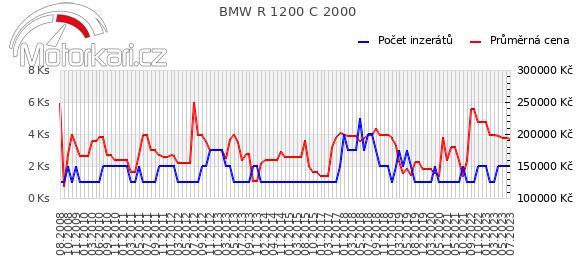 BMW R 1200 C 2000