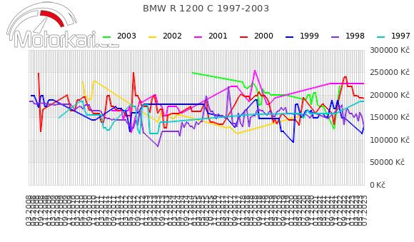 BMW R 1200 C 1997-2003