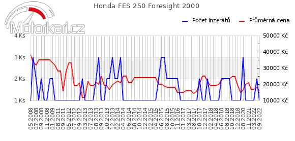Honda FES 250 Foresight 2000