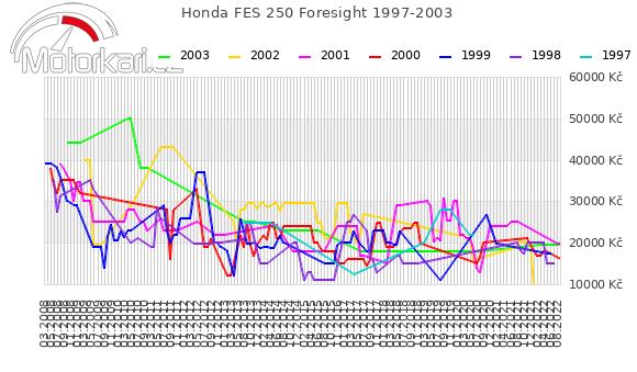 Honda FES 250 Foresight 1997-2003