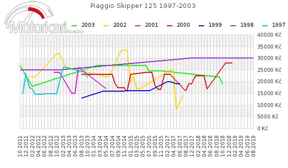 Piaggio Skipper 125 1997-2003