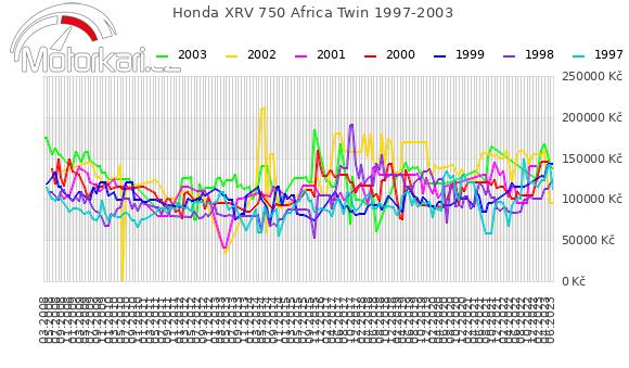 Honda XRV 750 Africa Twin 1997-2003