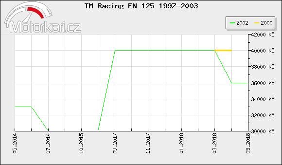 TM Racing EN 125 1997-2003