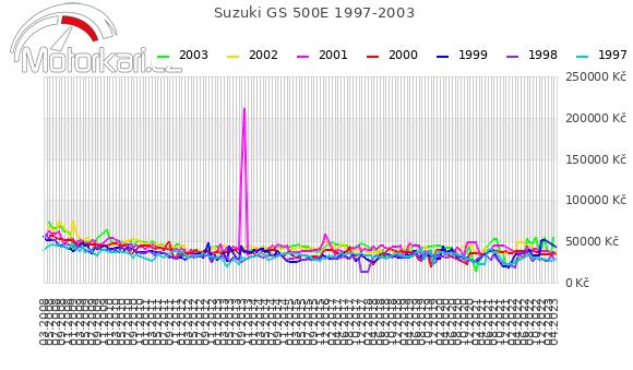Suzuki GS 500E 1997-2003