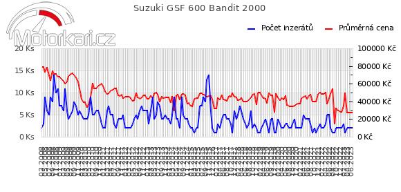 Suzuki GSF 600 Bandit 2000