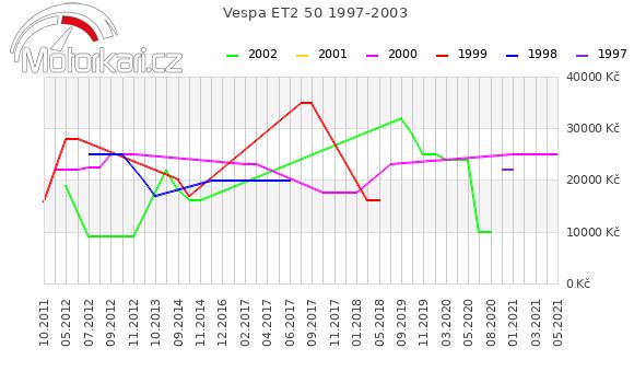 Vespa ET2 50 1997-2003