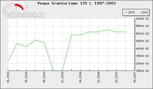 Vespa Granturismo 125 L 1997-2003