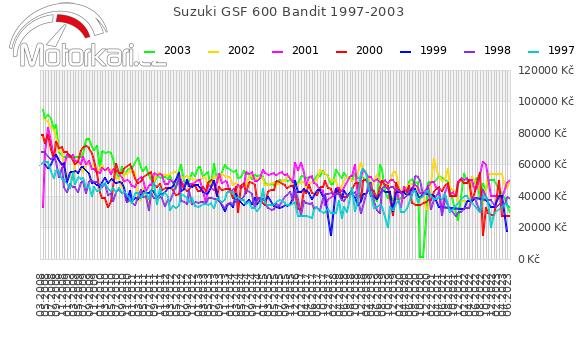 Suzuki GSF 600 Bandit 1997-2003