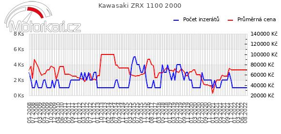 Kawasaki ZRX 1100 2000