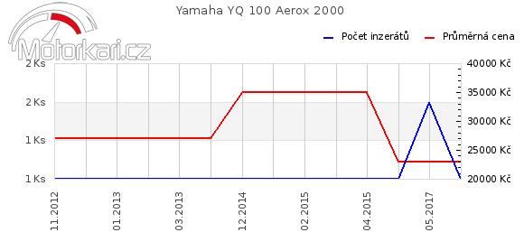 Yamaha YQ 100 Aerox 2000